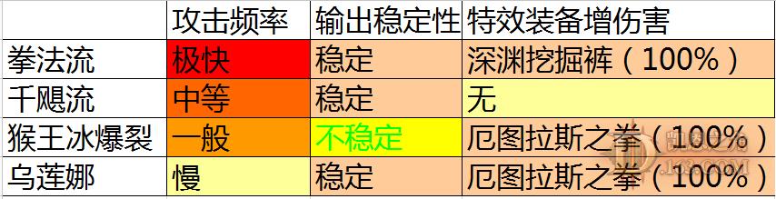 暗黑3PTR2.3武僧四种流派的武器伤害比较