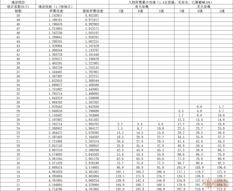 档位和入档所需攻速图.png