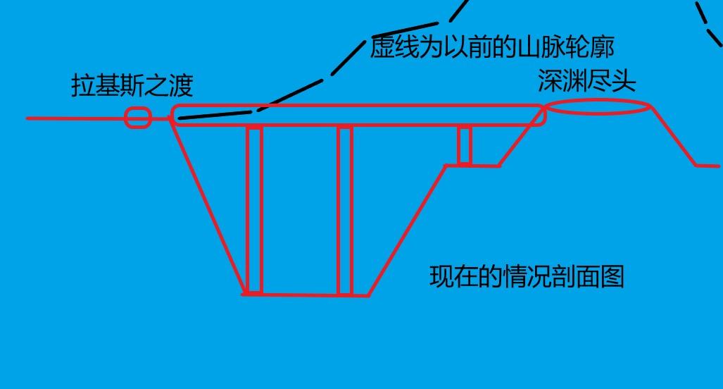 图9现在的情况剖面图.jpg